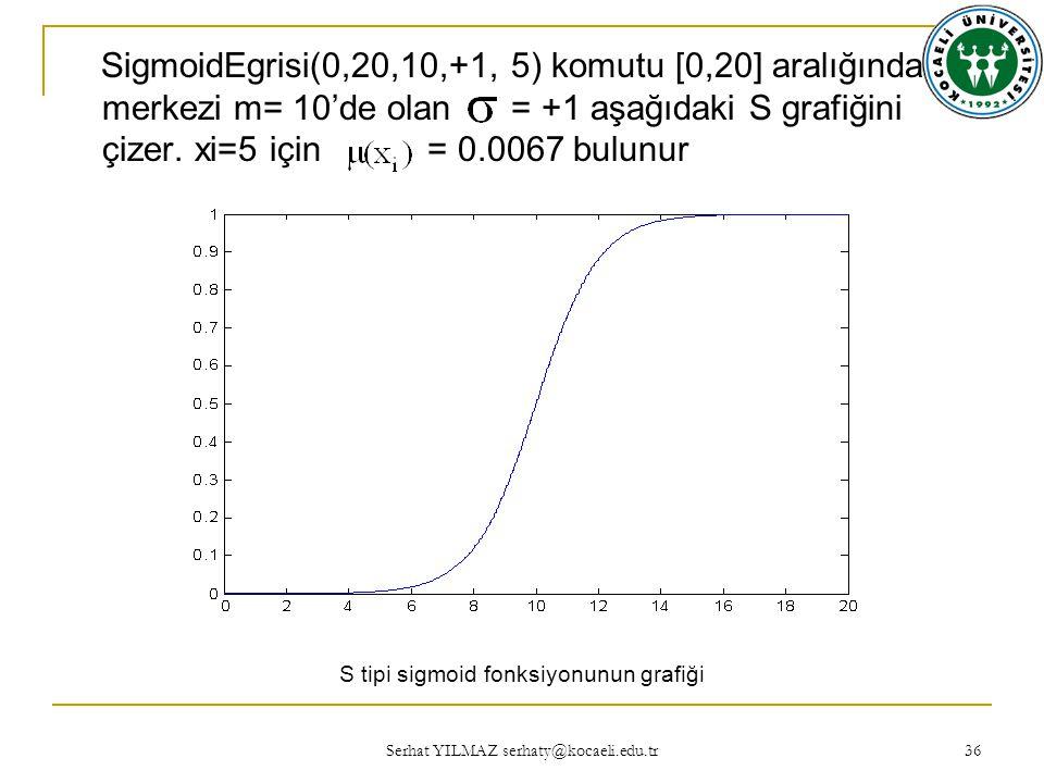 SigmoidEgrisi(0,20,10,+1, 5) komutu [0,20] aralığında merkezi m= 10'de olan = +1 aşağıdaki S grafiğini çizer. xi=5 için = 0.0067 bulunur